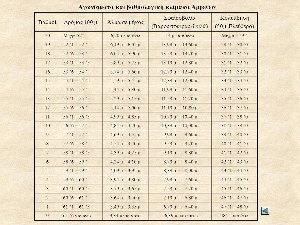 Αγωνίσματα και βαθμολογική κλίμακα Αρρένων