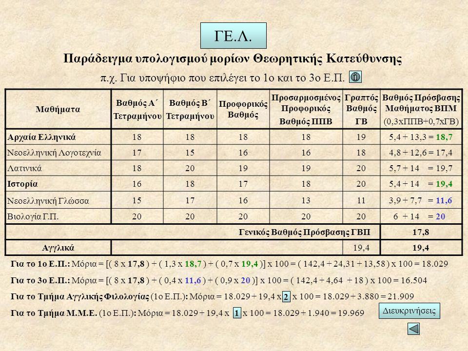 Παράδειγμα υπολογισμού μορίων Θεωρητικής Κατεύθυνσης