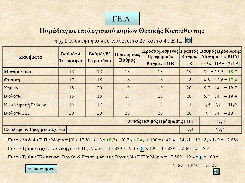 Παράδειγμα υπολογισμού μορίων Θετικής Κατεύθυνσης
