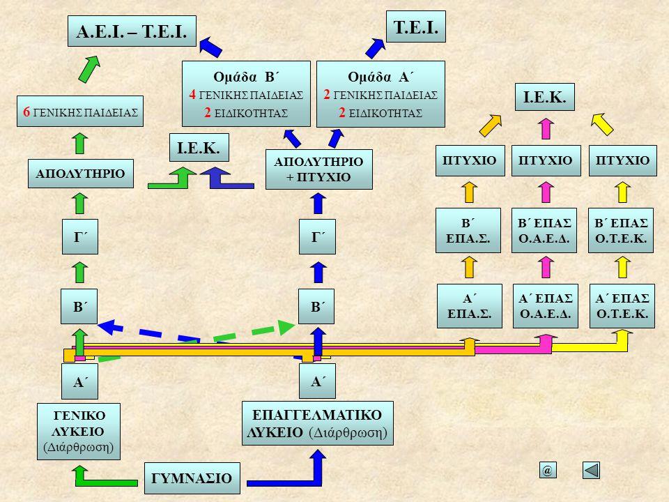 Τ.Ε.Ι. Α.Ε.Ι. – Τ.Ε.Ι. Ομάδα Β΄ 4 ΓΕΝΙΚΗΣ ΠΑΙΔΕΙΑΣ. 2 ΕΙΔΙΚΟΤΗΤΑΣ. Ομάδα Α΄ 2 ΓΕΝΙΚΗΣ ΠΑΙΔΕΙΑΣ.