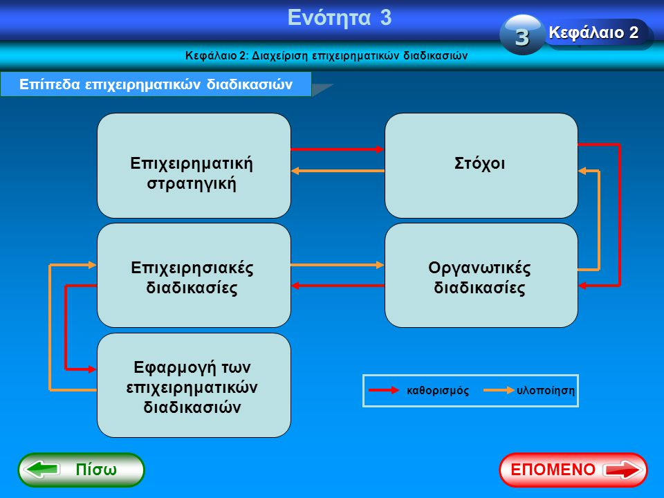 Ενότητα 3 3 Κεφάλαιο 2 Επιχειρηματική στρατηγική Στόχοι