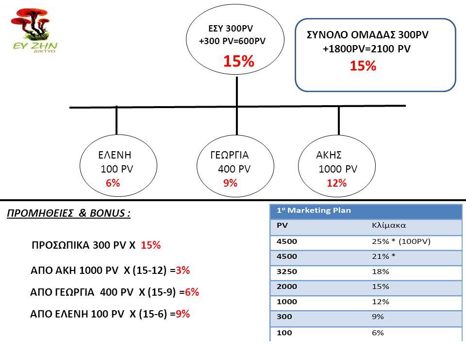 15% ΣΥΝΟΛΟ ΟΜΑΔΑΣ 300PV +1800PV=2100 PV 15% ΕΛΕΝΗ 100 PV 6% ΓΕΩΡΓΙΑ