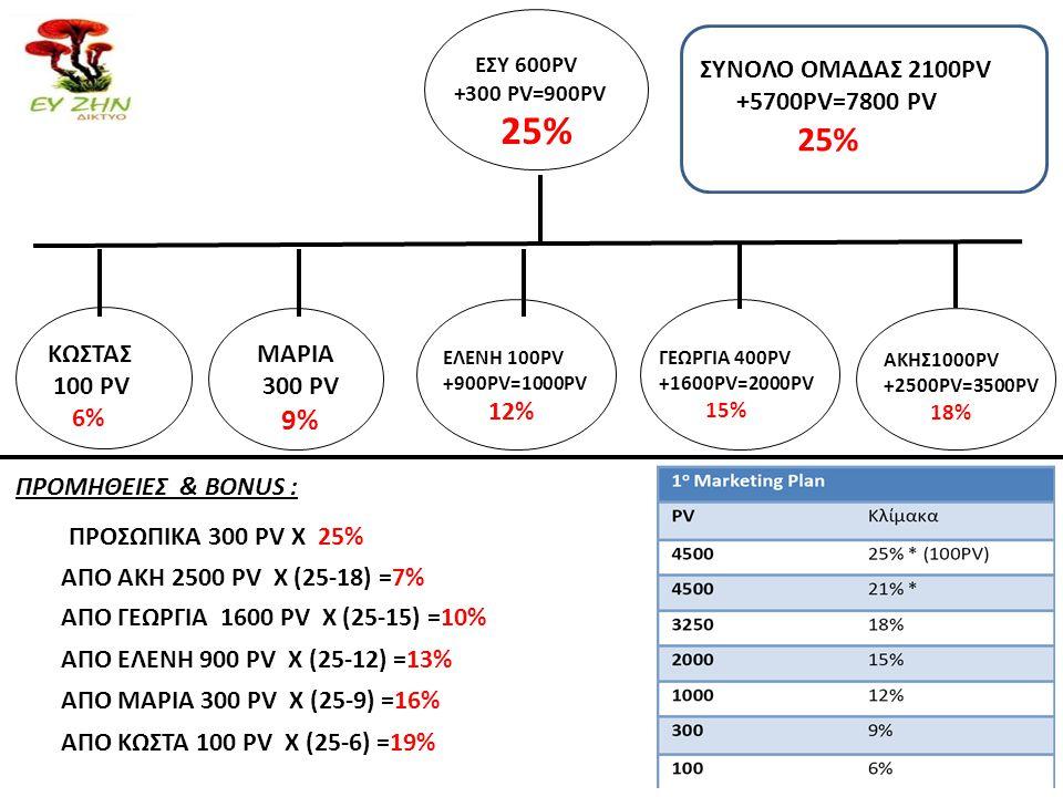25% ΣΥΝΟΛΟ ΟΜΑΔΑΣ 2100PV +5700PV=7800 PV 25% ΚΩΣΤΑΣ 100 PV 6% ΜΑΡΙΑ