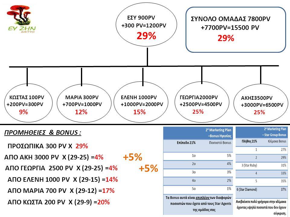 29% +5% +5% ΣΥΝΟΛΟ ΟΜΑΔΑΣ 7800PV +7700PV=15500 PV 29% 9% 12% 15%