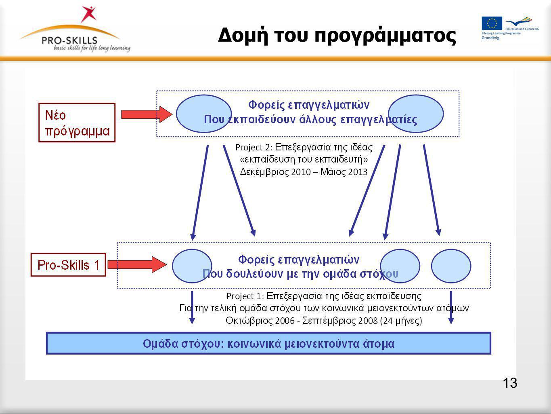 Δομή του προγράμματος  Επεξεργασία της ιδέας