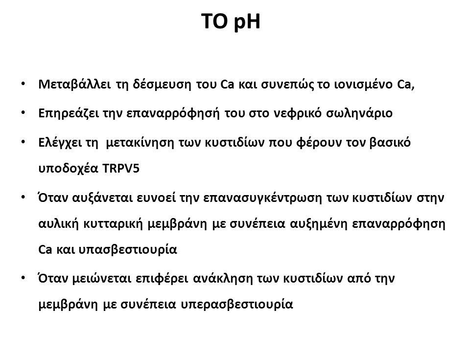 ΤΟ pH Μεταβάλλει τη δέσμευση του Ca και συνεπώς το ιονισμένο Ca,
