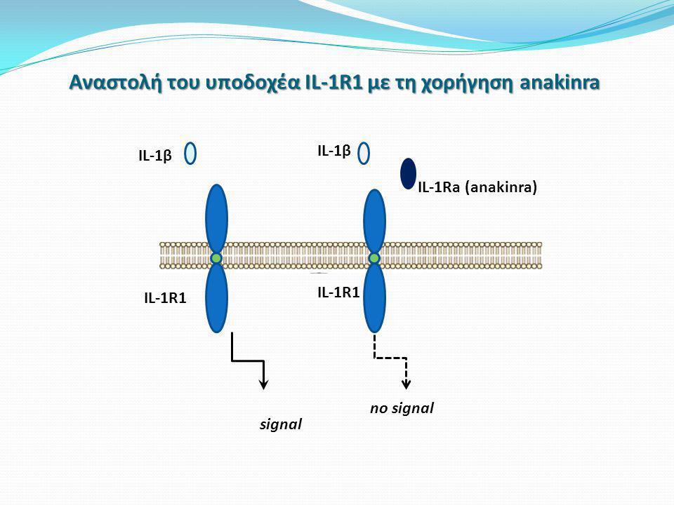 Αναστολή του υποδοχέα IL-1R1 με τη χορήγηση anakinra