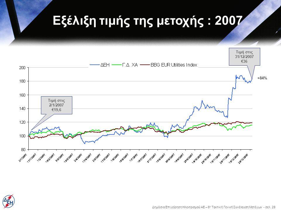 Εξέλιξη τιμής της μετοχής : 2007