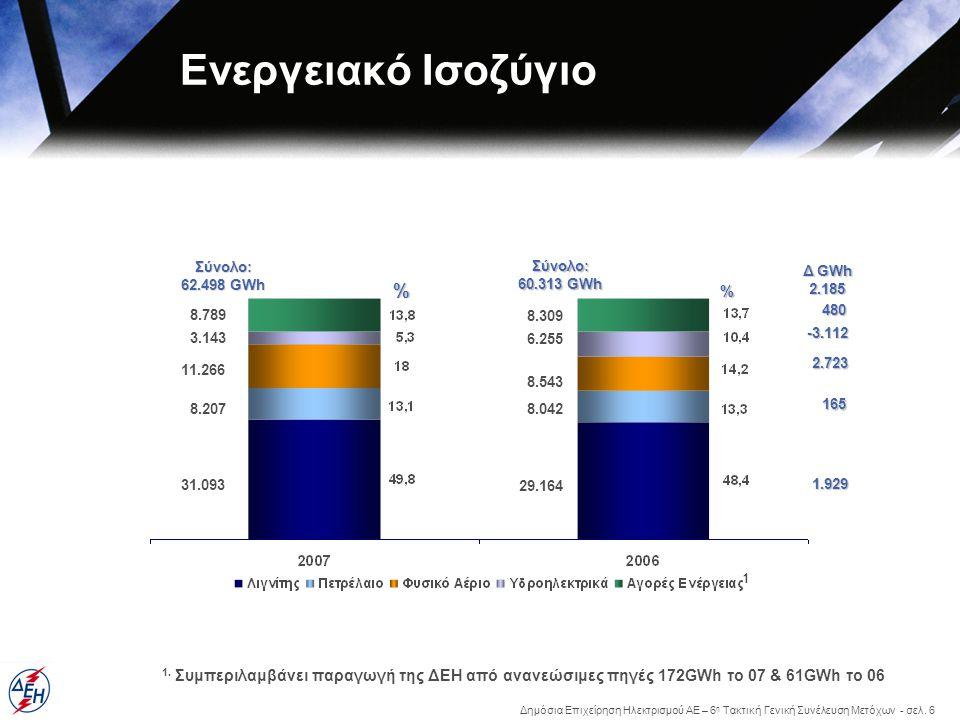 Ενεργειακό Ισοζύγιο % %