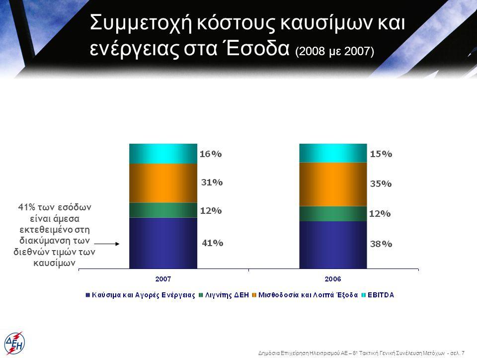 Συμμετοχή κόστους καυσίμων και ενέργειας στα Έσοδα (2008 με 2007)