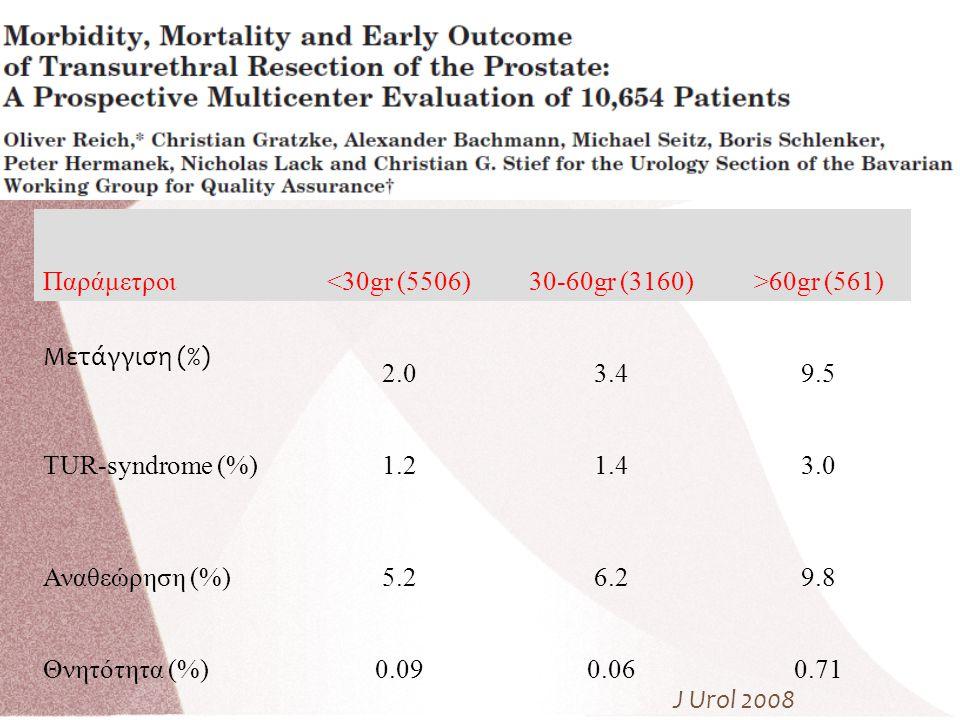 Παράμετροι <30gr (5506) 30-60gr (3160) >60gr (561) Μετάγγιση (%) 2.0. 3.4. 9.5. TUR-syndrome (%)