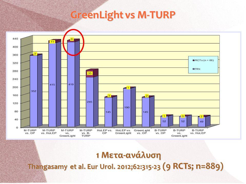 Thangasamy et al. Eur Urol. 2012;62:315-23 (9 RCTs; n=889)