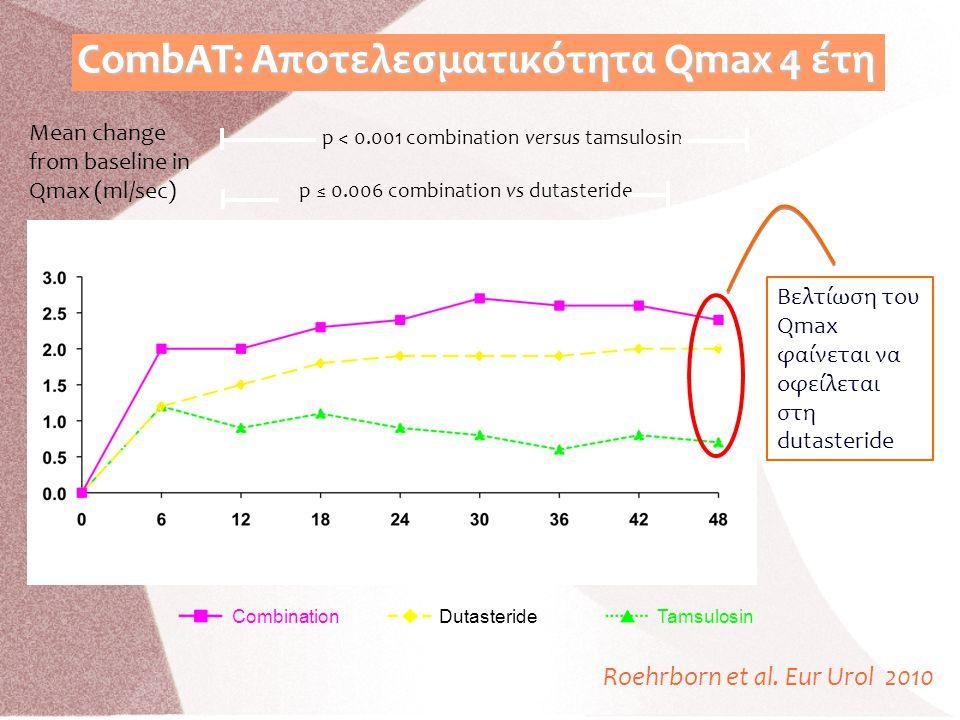 CombAT: Αποτελεσματικότητα Qmax 4 έτη
