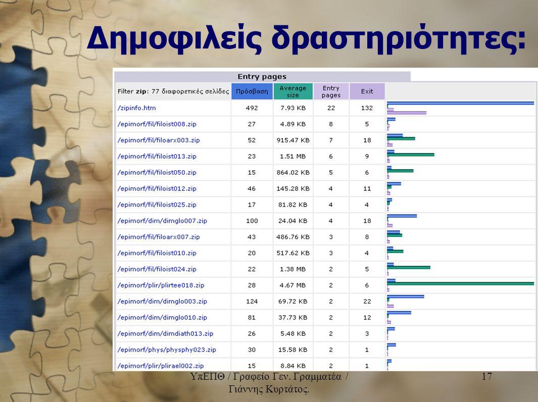 Δημοφιλείς δραστηριότητες: