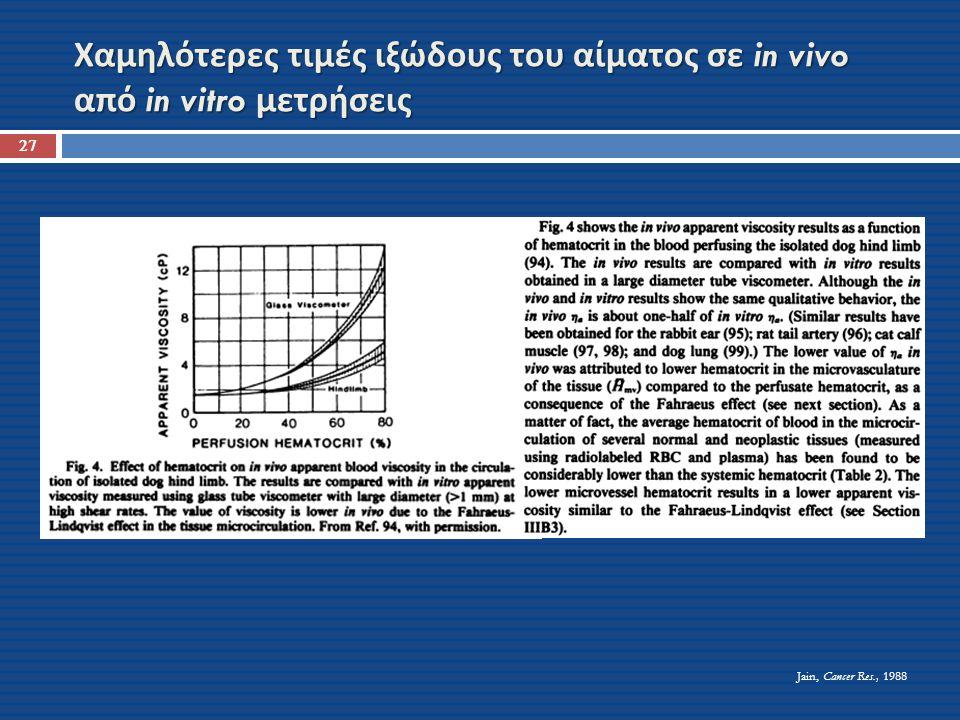 Χαμηλότερες τιμές ιξώδους του αίματος σε in vivo από in vitro μετρήσεις