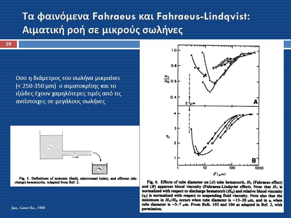 Τα φαινόμενα Fahraeus και Fahraeus-Lindqvist: Αιματική ροή σε μικρούς σωλήνες