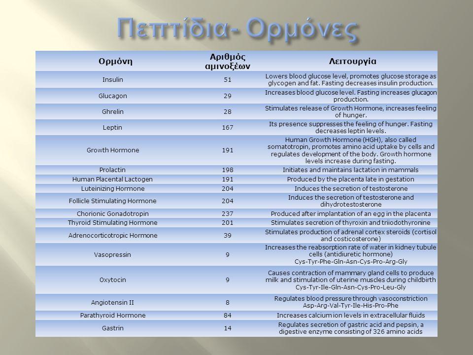 Πεπτίδια- Ορμόνες Αριθμός αμινοξέων Ορμόνη Λειτουργία Insulin 51