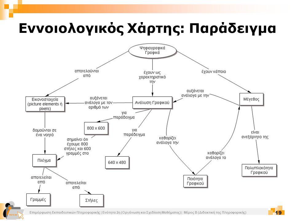 Εννοιολογικός Χάρτης: Παράδειγμα