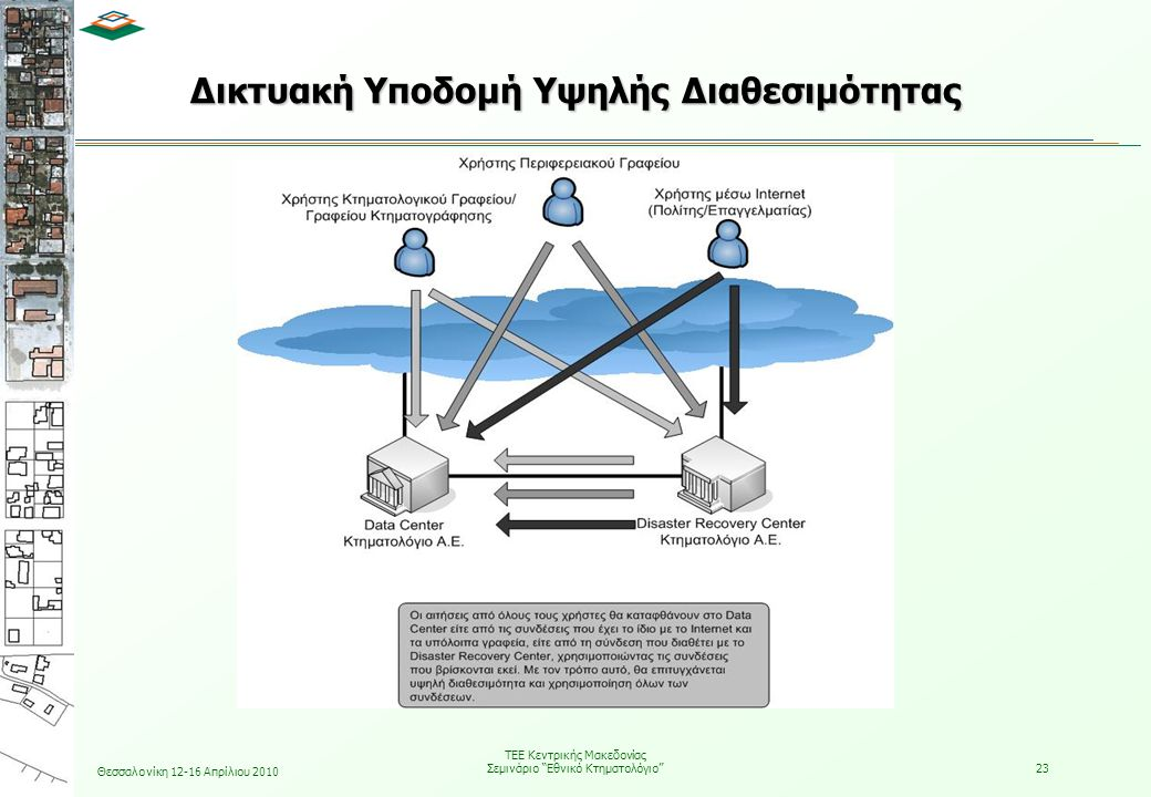 Δικτυακή Υποδομή Υψηλής Διαθεσιμότητας