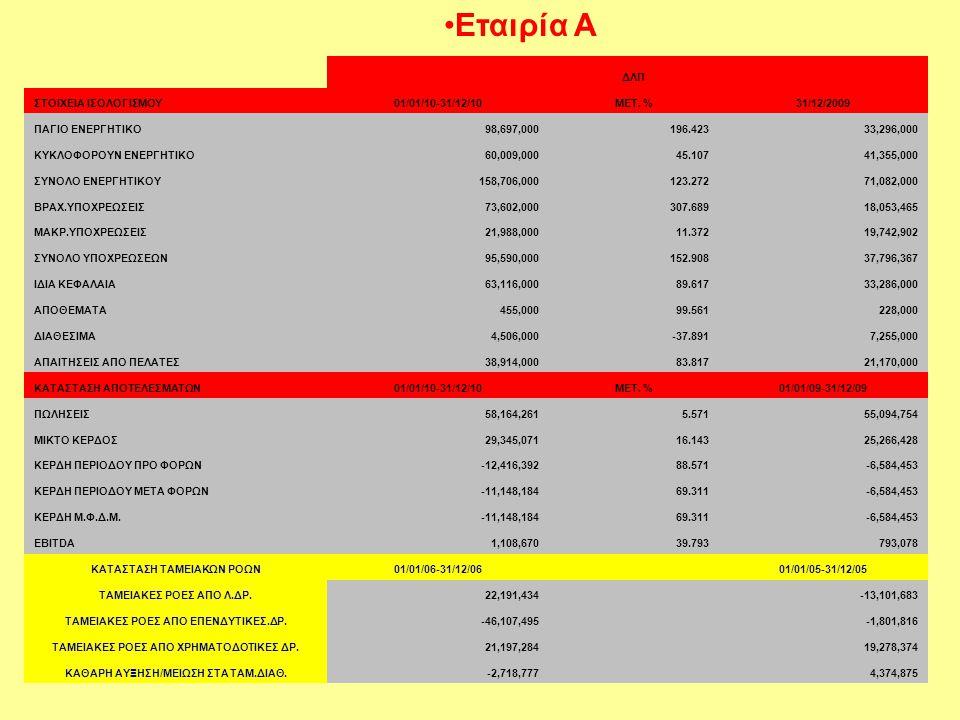 Εταιρία Α ΔΛΠ ΣΤΟΙΧΕΙΑ ΙΣΟΛΟΓΙΣΜΟΥ 01/01/10-31/12/10 ΜΕΤ. % 31/12/2009