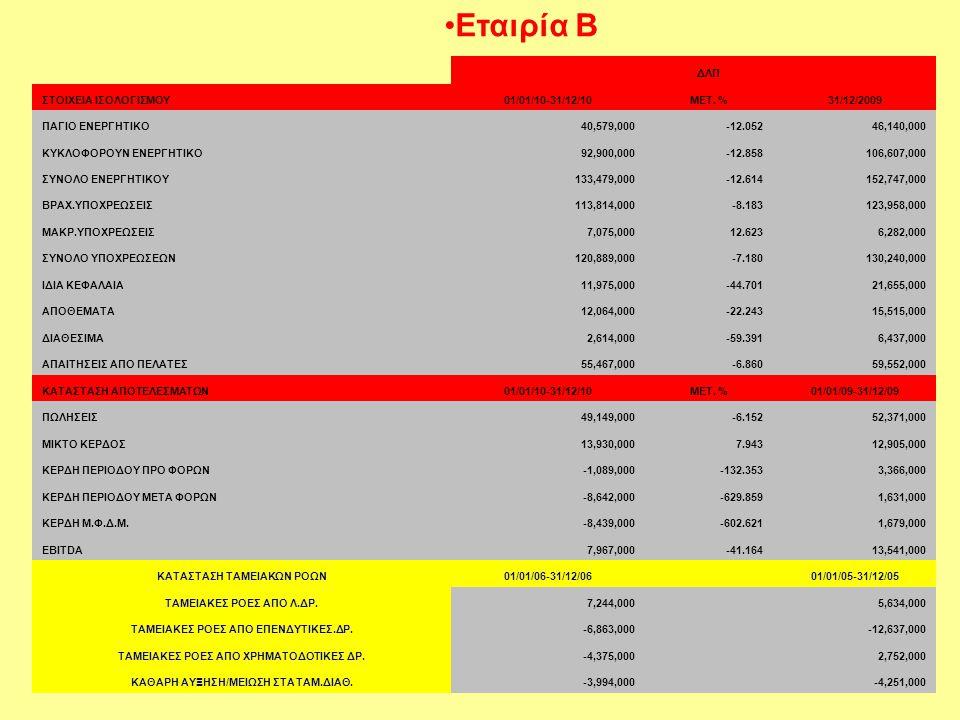 Εταιρία Β ΔΛΠ ΣΤΟΙΧΕΙΑ ΙΣΟΛΟΓΙΣΜΟΥ 01/01/10-31/12/10 ΜΕΤ. % 31/12/2009