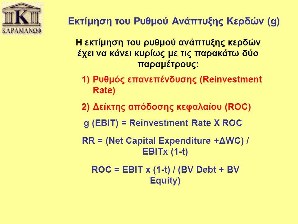 Εκτίμηση του Ρυθμού Ανάπτυξης Κερδών (g)
