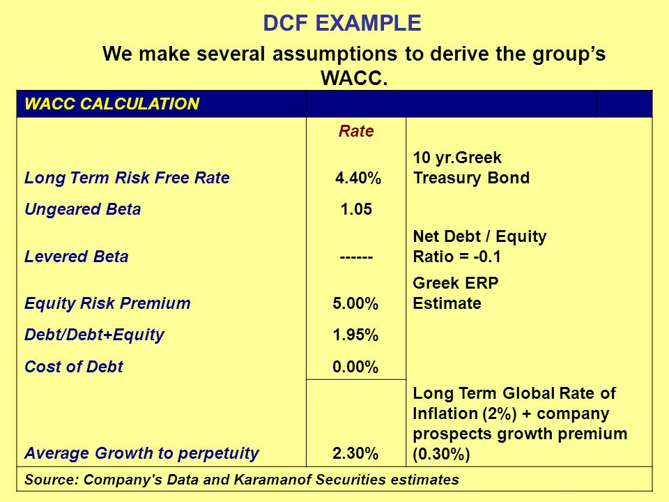 We make several assumptions to derive the group's WACC.