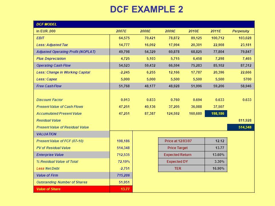 DCF EXAMPLE 2 DCF MODEL in EUR ,000 2007E 2008E 2009E 2010E 2011E