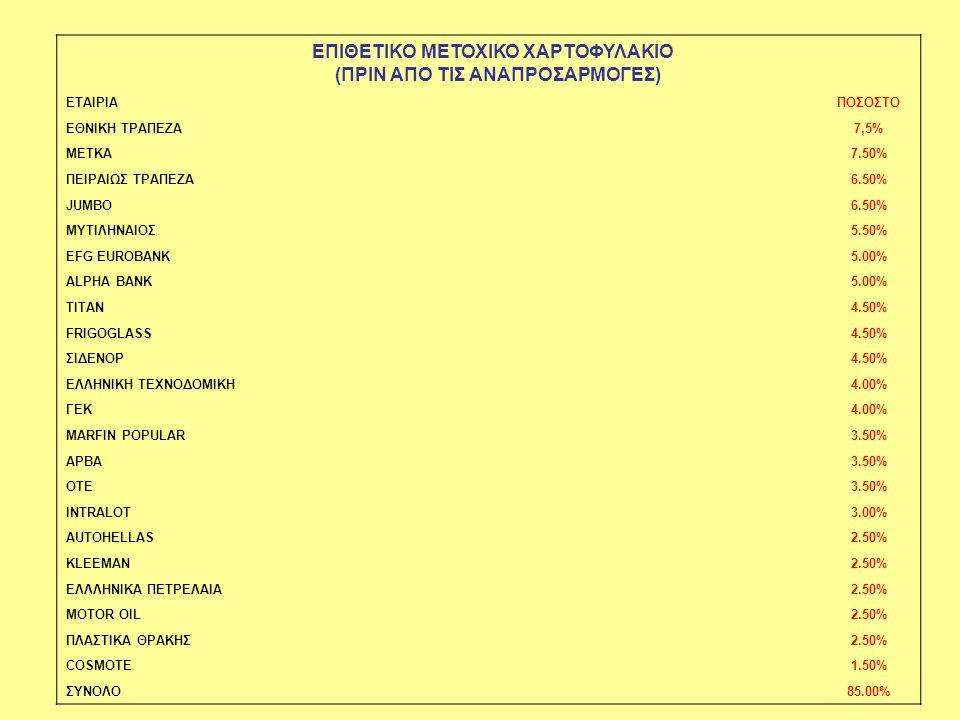 ΕΠΙΘΕΤΙΚΟ ΜΕΤΟΧΙΚΟ ΧΑΡΤΟΦΥΛΑΚΙΟ (ΠΡΙΝ ΑΠΟ ΤΙΣ ΑΝΑΠΡΟΣΑΡΜΟΓΕΣ)