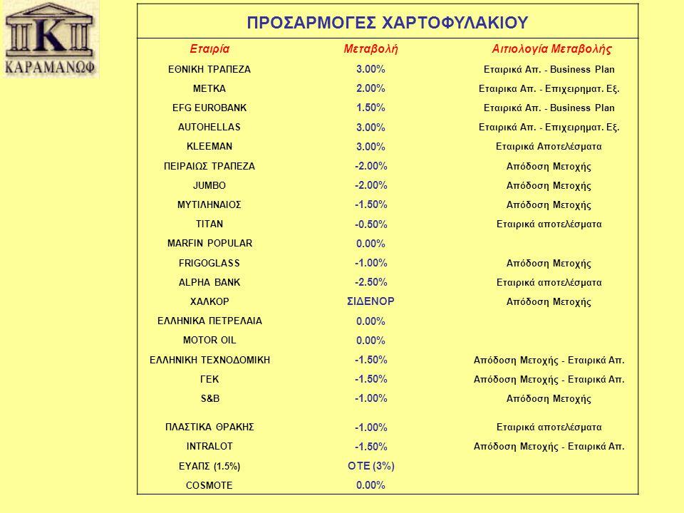 ΠΡΟΣΑΡΜΟΓΕΣ ΧΑΡΤΟΦΥΛΑΚΙΟΥ