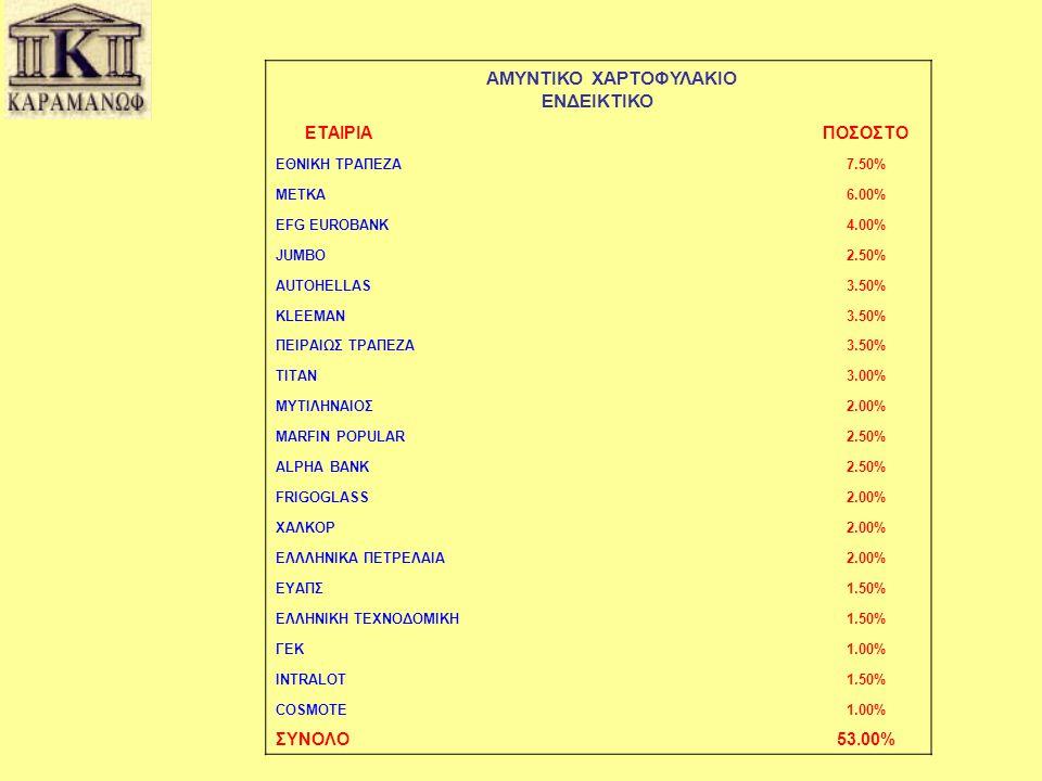 ΕΝΔΕΙΚΤΙΚΟ ΕΤΑΙΡΙΑ ΠΟΣΟΣΤΟ ΣΥΝΟΛΟ 53.00% ΑΜΥΝΤΙΚΟ ΧΑΡΤΟΦΥΛΑΚΙΟ