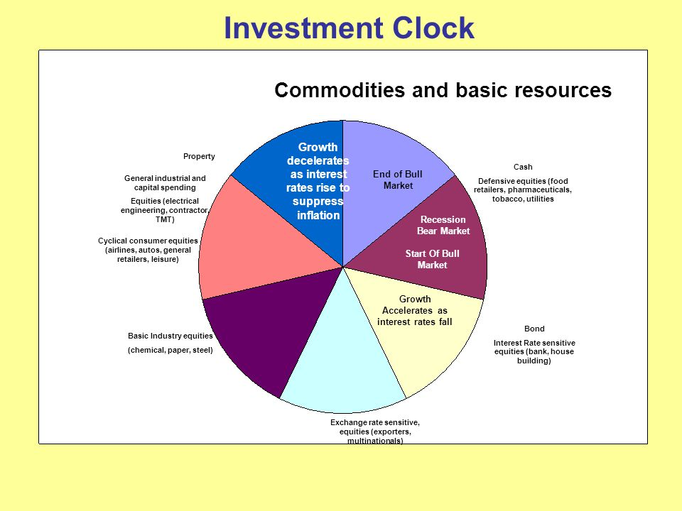 Investment Clock Commodities and basic resources