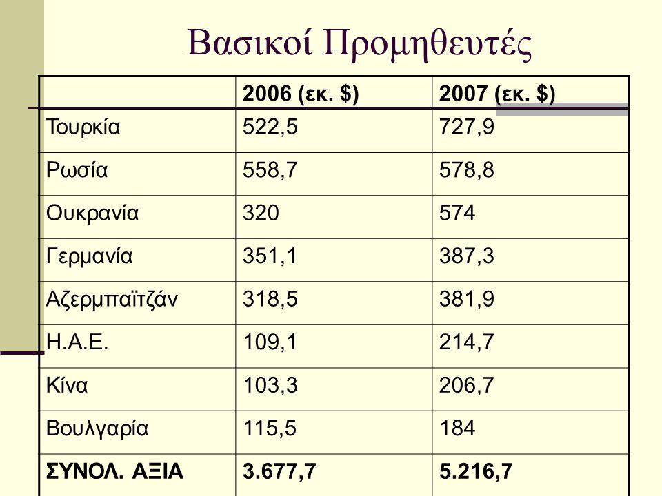 Βασικοί Προμηθευτές 2006 (εκ. $) 2007 (εκ. $) Τουρκία 522,5 727,9
