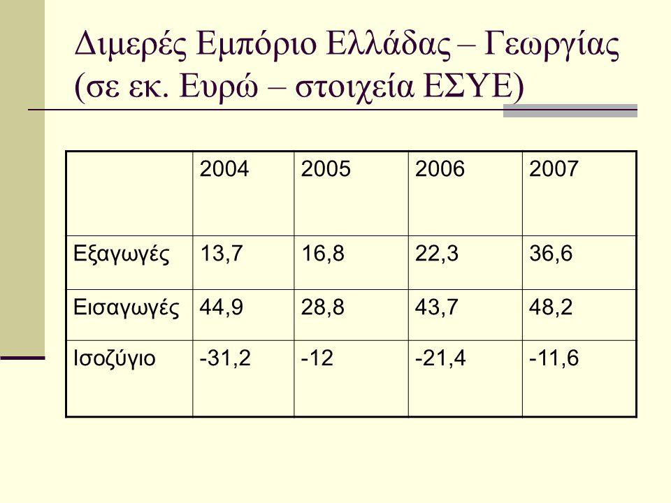 Διμερές Εμπόριο Ελλάδας – Γεωργίας (σε εκ. Ευρώ – στοιχεία ΕΣΥΕ)