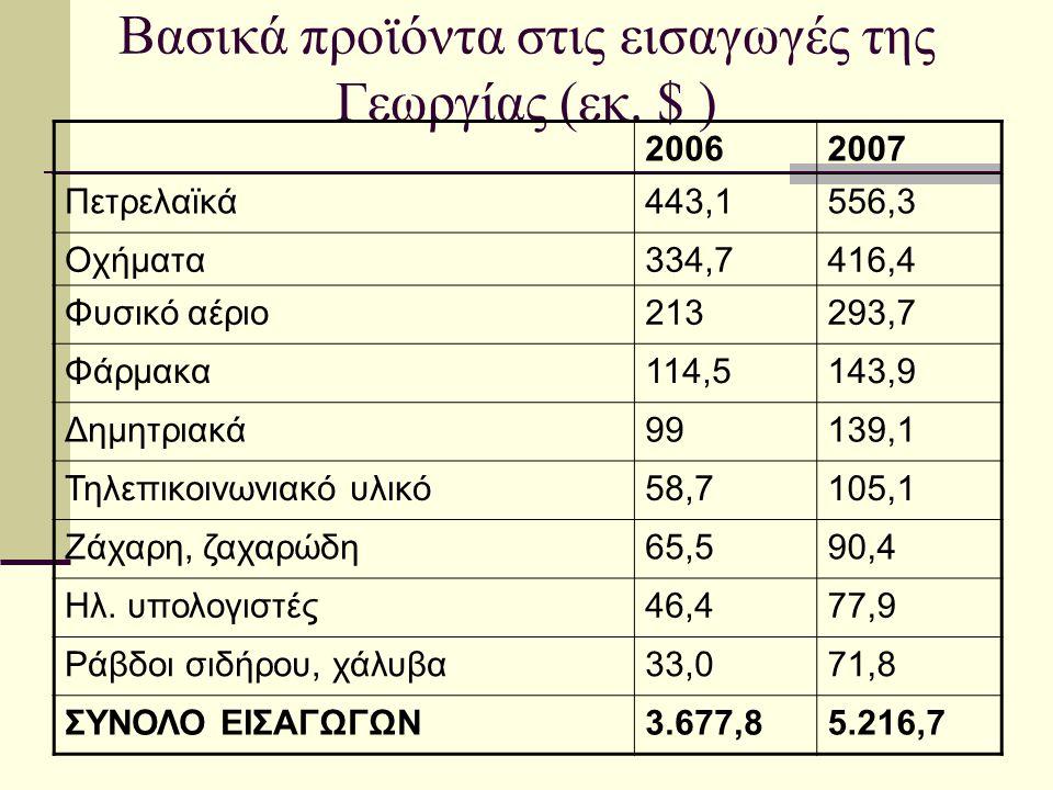 Βασικά προϊόντα στις εισαγωγές της Γεωργίας (εκ. $ )