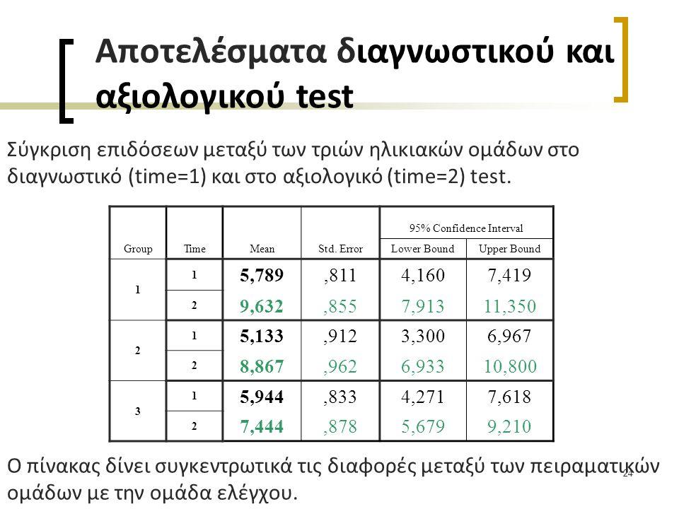 Αποτελέσματα διαγνωστικού και αξιολογικού test