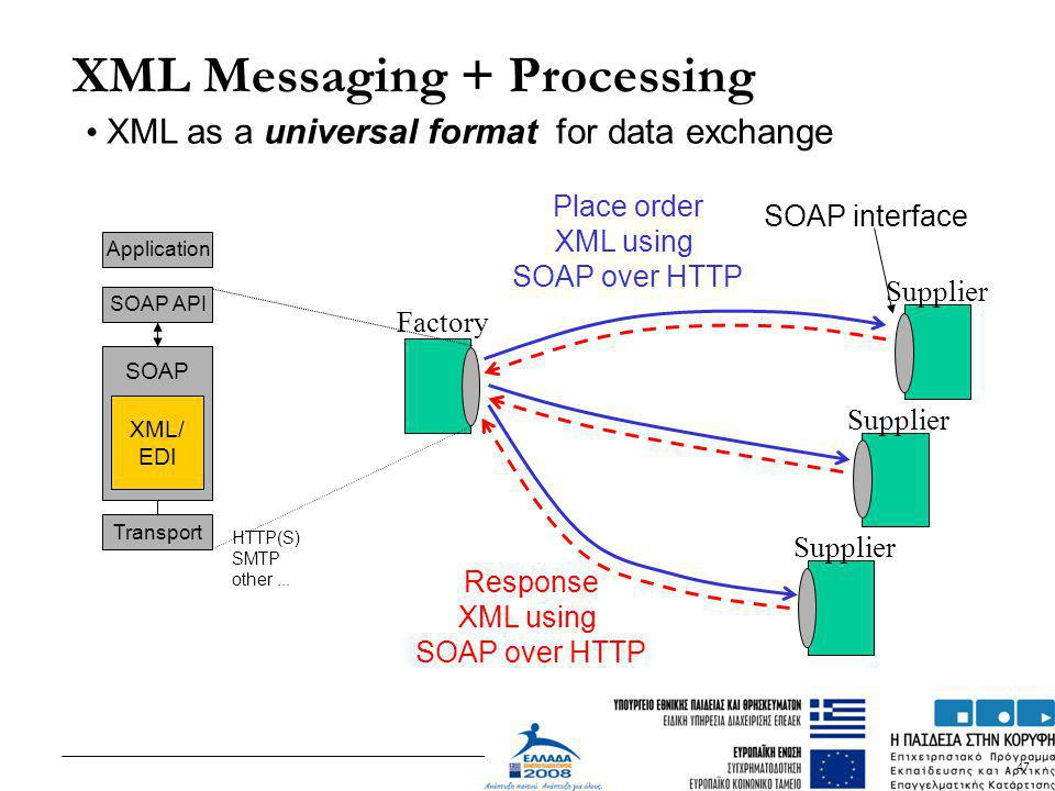 XML Messaging + Processing