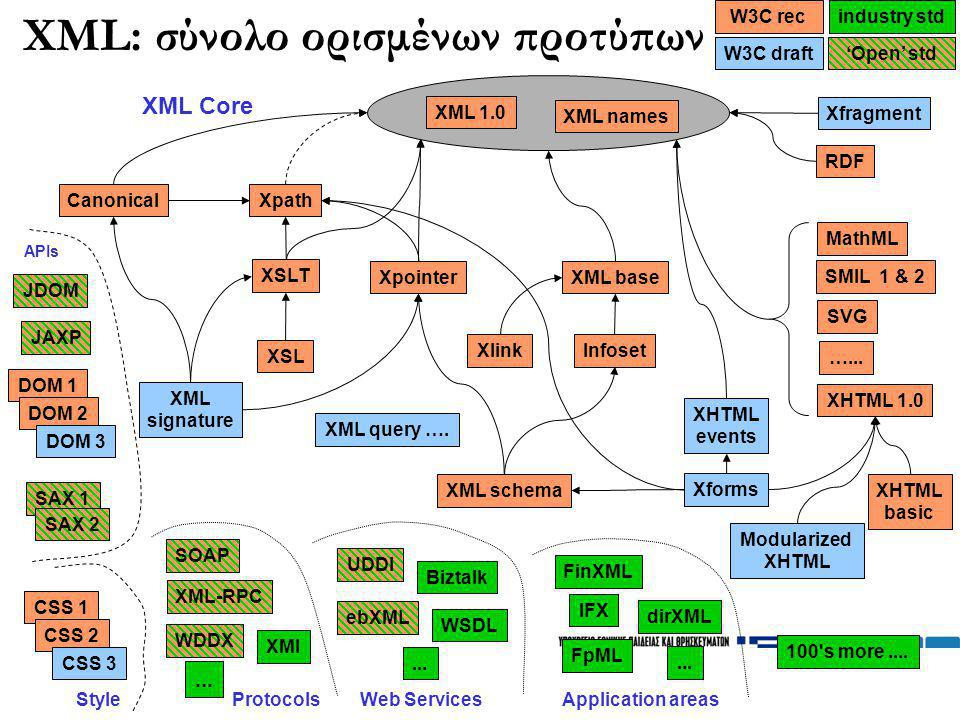XML: σύνολο ορισμένων προτύπων