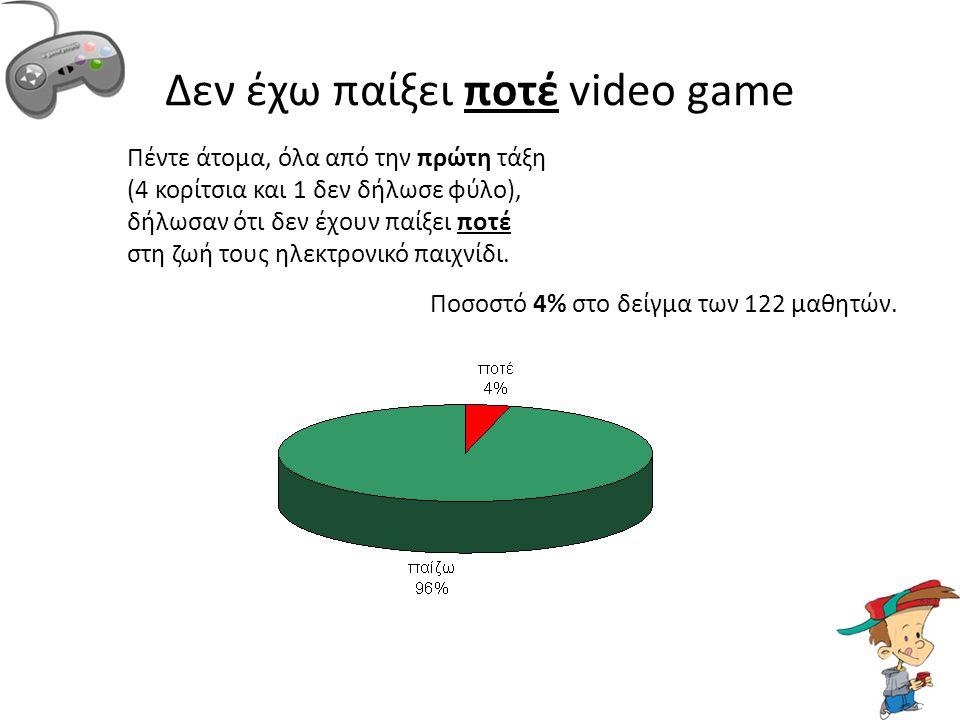 Δεν έχω παίξει ποτέ video game