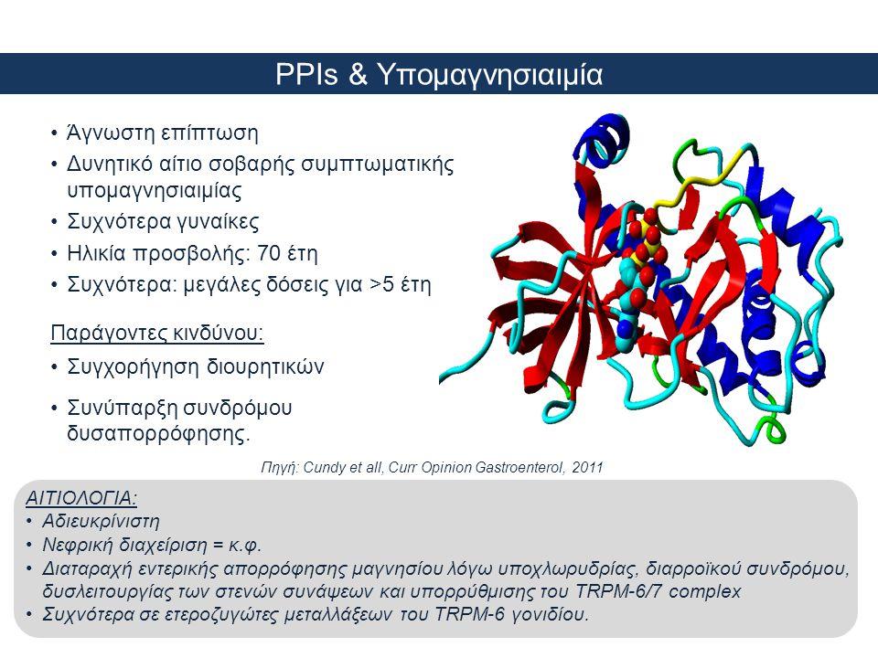 PPIs & Υπομαγνησιαιμία