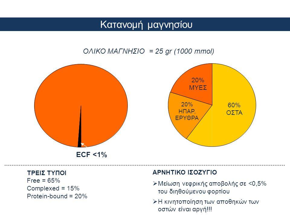ΟΛΙΚΟ ΜΑΓΝΗΣΙΟ = 25 gr (1000 mmol)