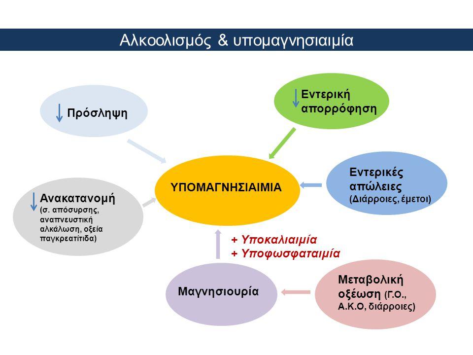 Αλκοολισμός & υπομαγνησιαιμία
