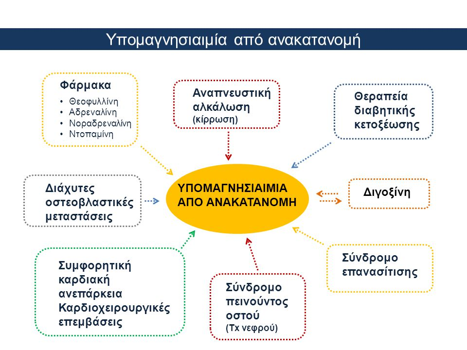Υπομαγνησιαιμία από ανακατανομή