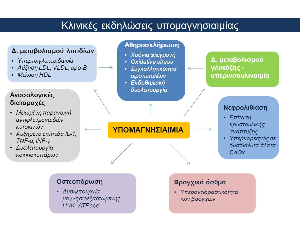 Κλινικές εκδηλώσεις υπομαγνησιαιμίας