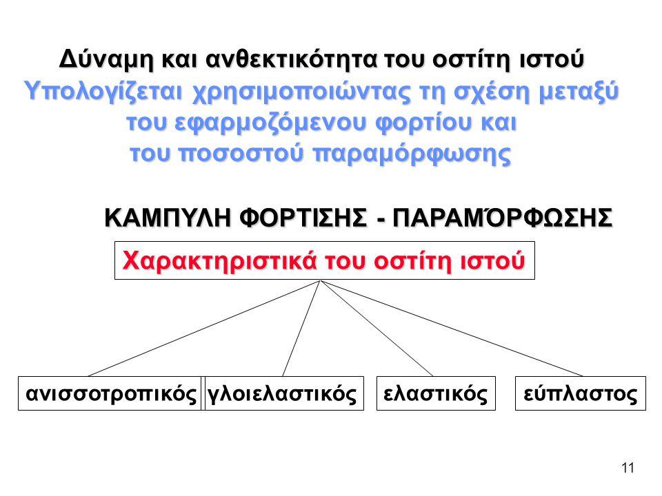 ΚΑΜΠΥΛΗ ΦΟΡΤΙΣΗΣ - ΠΑΡΑΜΌΡΦΩΣΗΣ