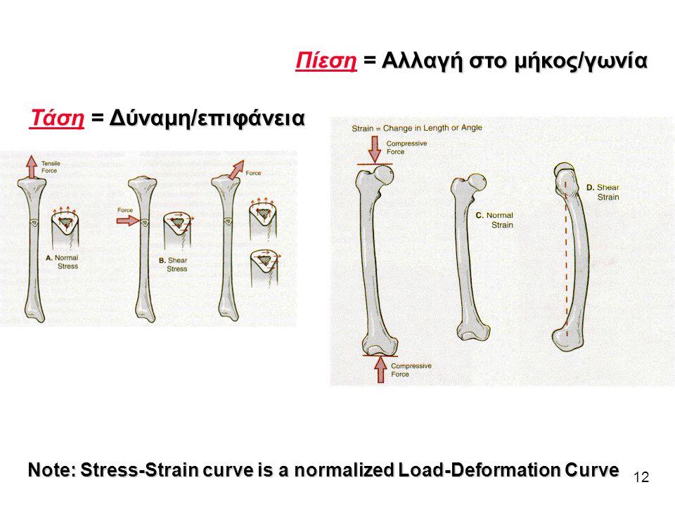 Πίεση = Αλλαγή στο μήκος/γωνία