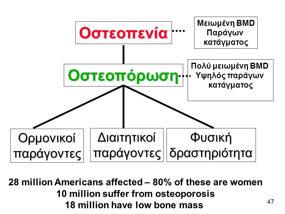 Οστεοπενία Οστεοπόρωση