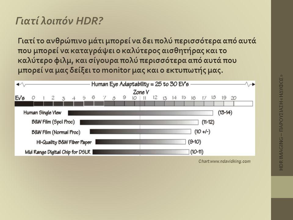 Γιατί λοιπόν HDR