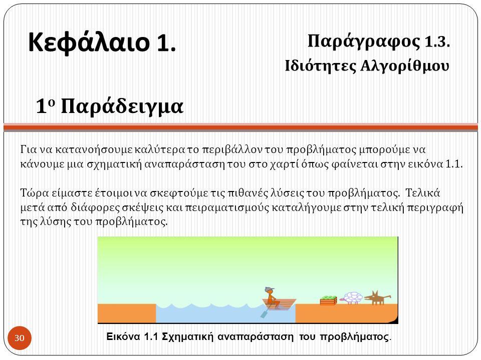 Κεφάλαιο 1. 1ο Παράδειγμα Παράγραφος 1.3. Ιδιότητες Αλγορίθμου
