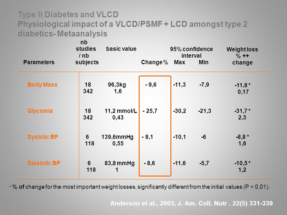 26 Type II Diabetes and VLCD